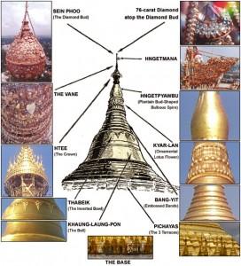 Shwedagon Pagoda scheme