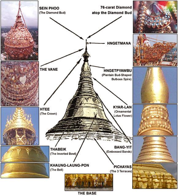 Esquema de la Pagoda Shwedagon